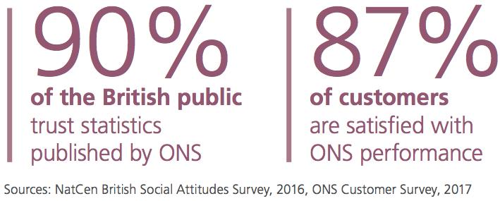 British public's trust in ONS statistics
