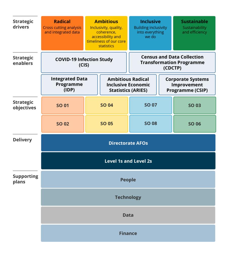 ONS Business Plan Diagrams